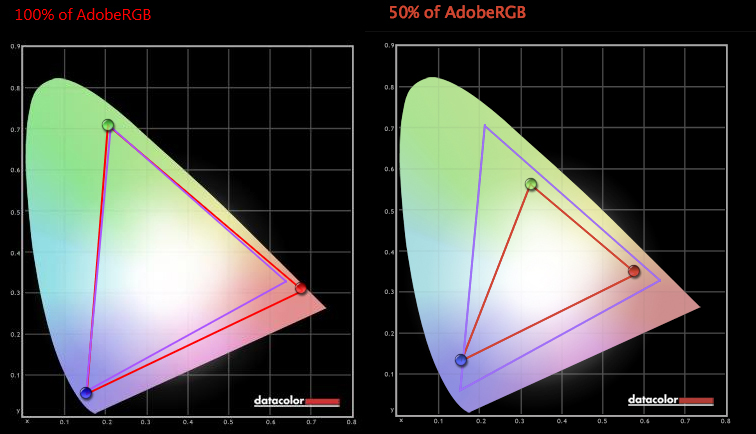"Comparing color reproduction gamut relative to Adobe RGB: Left, HP ZR30W, right, Apple MacBook Air 13"" (2013)."