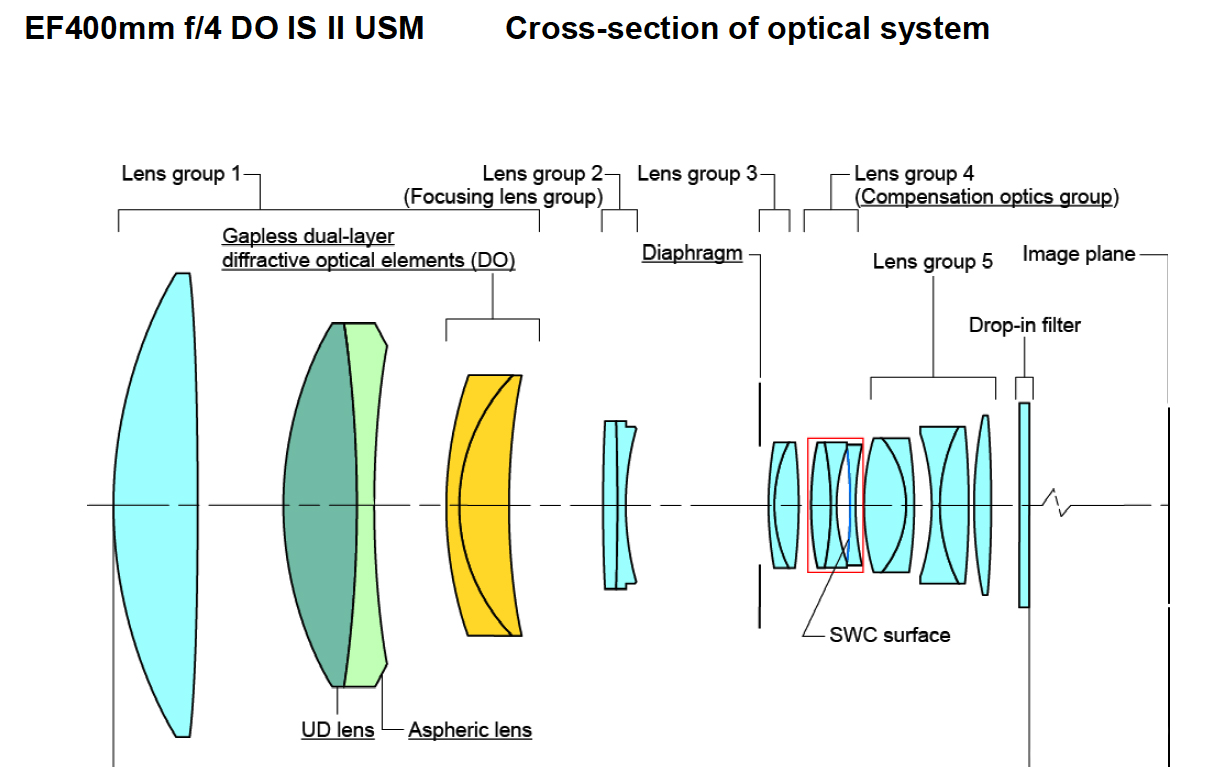 Optical formula for EF 400 f/4 DO IS II. Courtesy, Chuck Wesftall.