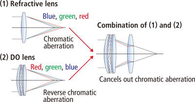 Chromatic aberrations are reversed by using a multi-layer diffractive element. source: Canon USA Inc.