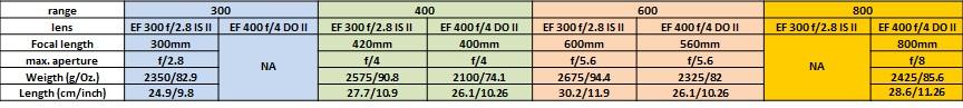 lens table